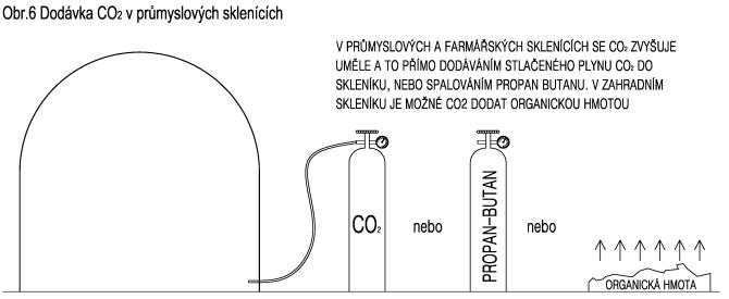 Dodávka CO2 v průmyslových sklenících