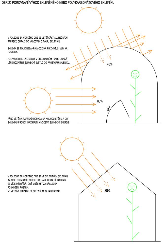 Porovnání výhod skleněného a polykarbonátového skleníku