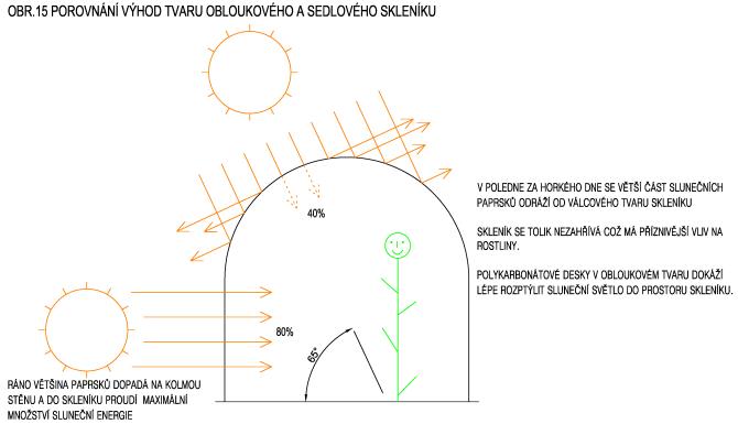 Porovnání výhod tvaru obloukového a sedlového skleníku